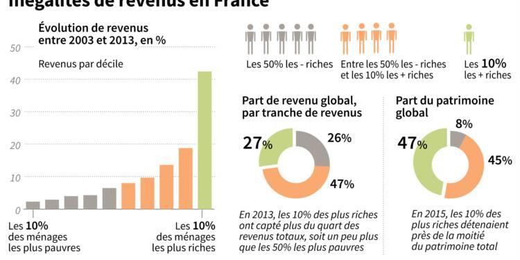 France: les inégalités de revenus s'accroissent aussi par le bas