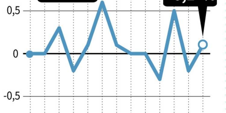 France: légère hausse de 0,1% des prix à la consommation en octobre