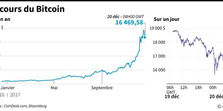Bruxelles appelle à de meilleures règles pour faire face à la volatilité du bitcoin