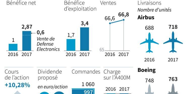 Airbus triple son bénéfice annuel malgré des difficultés industrielles