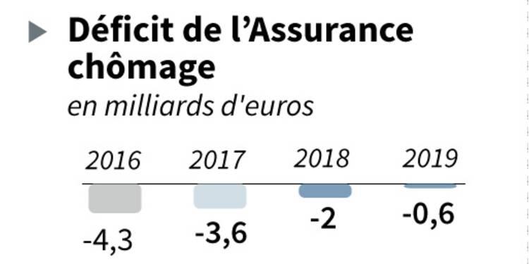 L'assurance chômage entrevoit un retour à l'équilibre