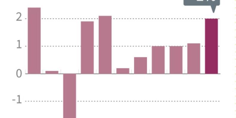 France: la croissance a bien atteint 2% en 2017, confirme l'Insee