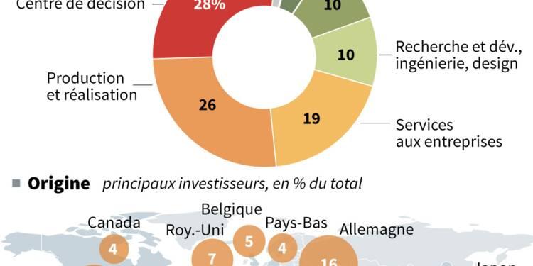 L'attractivité de la France s'est améliorée en 2017