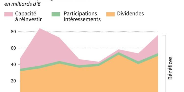 La France championne du monde de distribution de dividendes, selon Oxfam