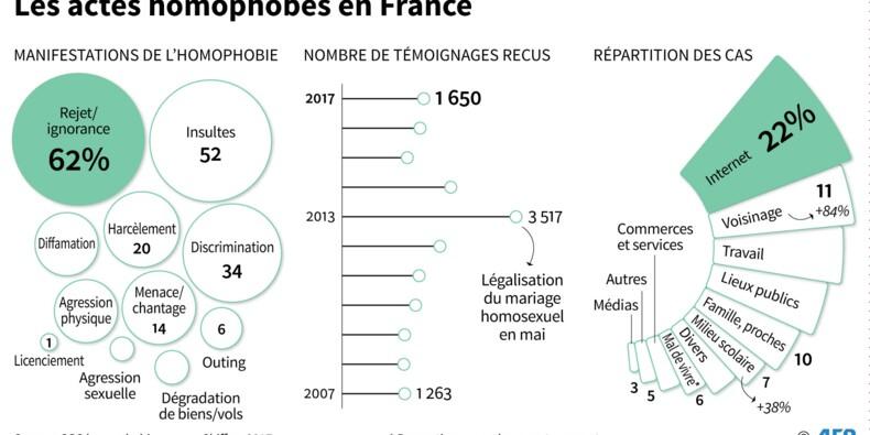Nouvelle hausse des actes homophobes en France en 2017