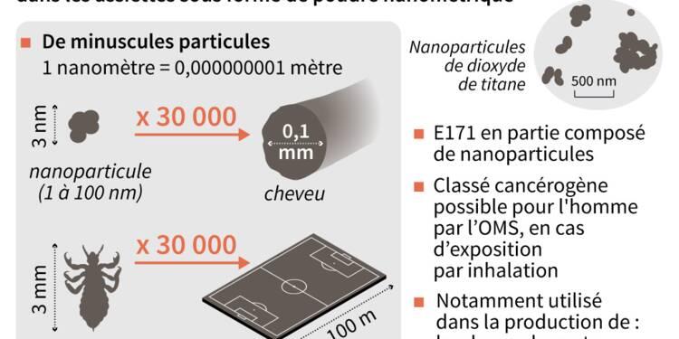 Les nanoparticules de dioxyde de titane bientôt bannies de l'alimentation