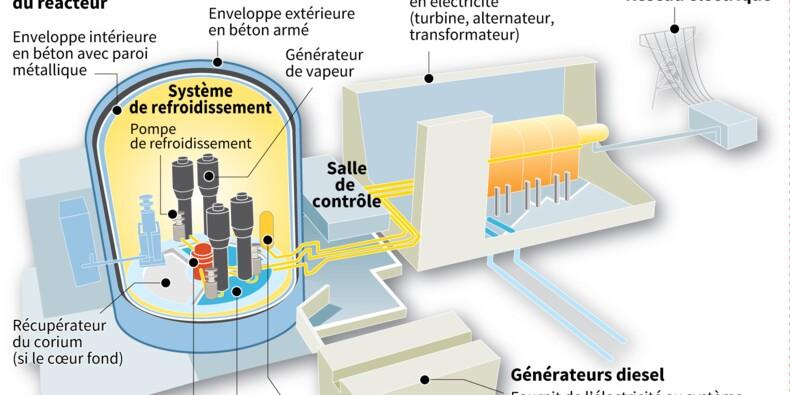 Le réacteur EPR de Taishan connecté au réseau, une première mondiale