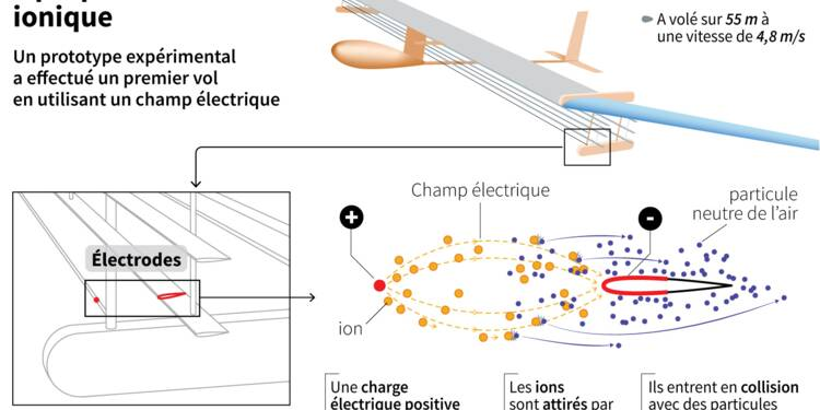L'avion à propulsion ionique prend son envol