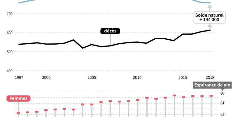 La France fait moins de bébés, sa population vieillit