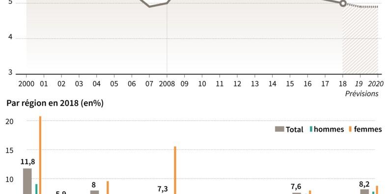 Le chômage dans le monde retombe à son niveau d'avant la crise de 2008