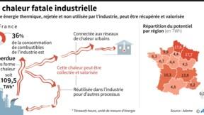 Les Hauts-de-France, pionniers du recyclage des chaleurs industrielles