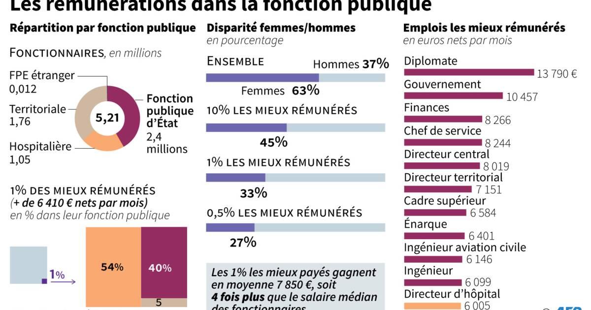 d75600d9715 Fonction publique  les salaires de l élite à la loupe - Capital.fr