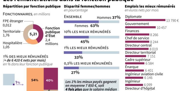 Hauts fonctionnaires: les députés veulent plus de transparence sur les rémunérations