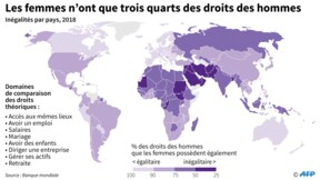 Les femmes n'ont que les trois quarts des droits des hommes, selon la Banque mondiale