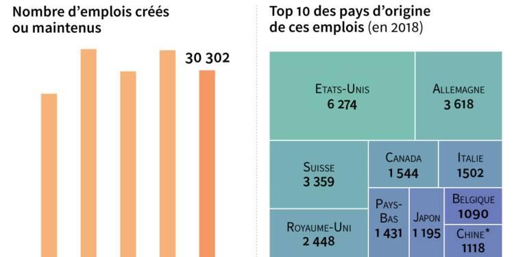 En France, les investisseurs étrangers ont créé moins d'emplois en 2018