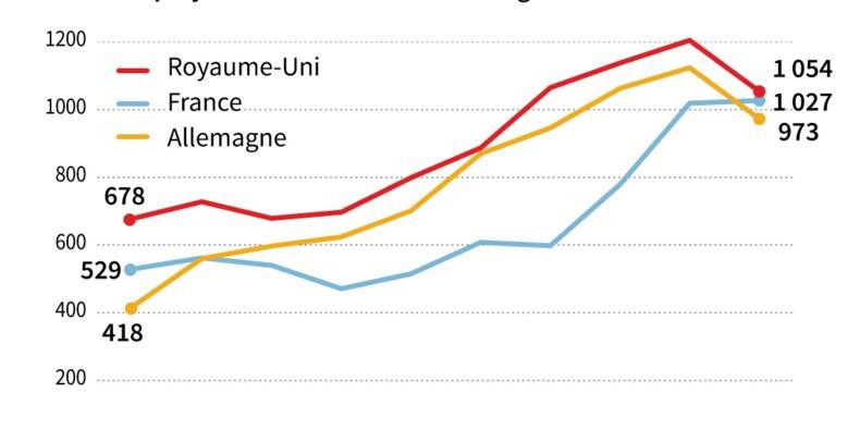 Attractivité: la France en tête en Europe dans l'industrie et la recherche et développement