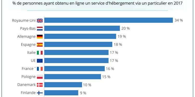 GRAPHIQUE DU JOUR: Les locations de type Airbnb sont un succès à travers l'Europe — mais le marché pourrait avoir atteint son pic