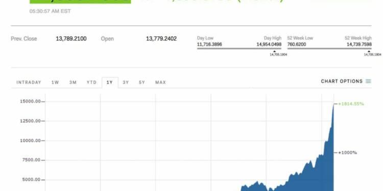 Le bitcoin dépasse la barre des 15.000$ et atteint encore un nouveau record