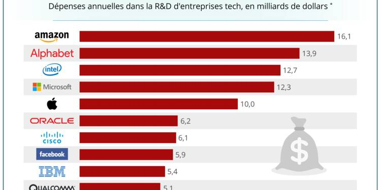 GRAPHIQUE DU JOUR: Voici ce que les géants de la tech investissent en R&D en un an
