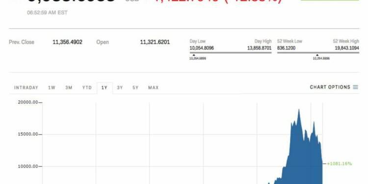 Le bitcoin est retombé sous les 10.000$