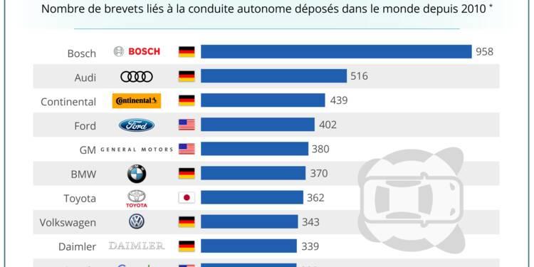 GRAPHIQUE DU JOUR: Les constructeurs automobiles historiques ont pris de l'avance sur Google dans la voiture autonome