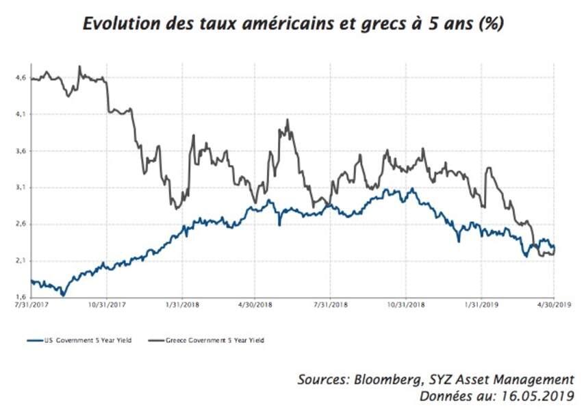Le taux d'intérêt des emprunts d'Etat grecs à 5 ans tombe en deçà des taux américains à 5 ans