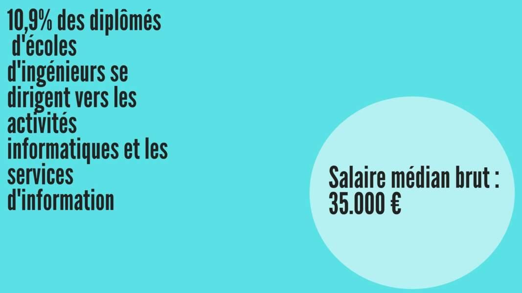 Salaire médian brut hommes : 35.918 € ; Salaire médian brut femmes : 34.799 €