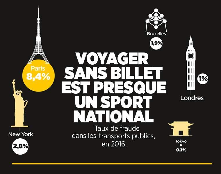 Paris : le taux de fraude dans les transports dépasse largement celui de New-York et de Londres