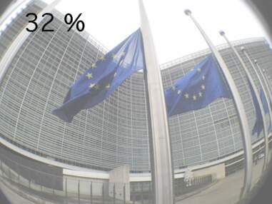 Les dix chiffres qui montrent les faiblesses de l'Europe
