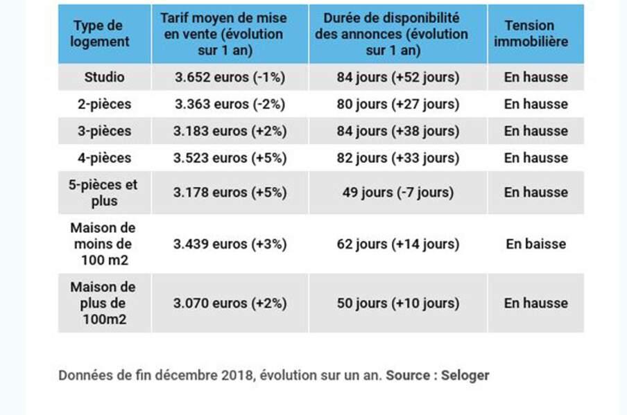 Montpellier : il est redevenu possible de négocier les tarifs