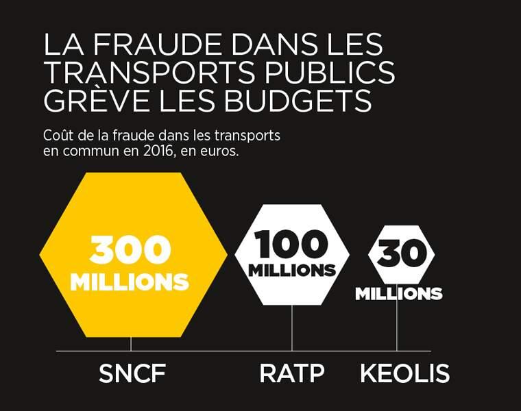 Des centaines de millions d'euros perdus à cause des fraudes dans les transports publics