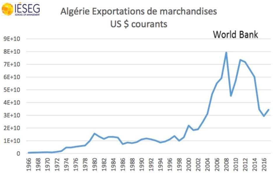 … mais l'économie algérienne est très dépendante de l'or noir et du gaz