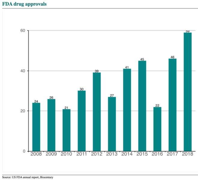 L'accélération des approbations de médicaments favorise la concurrence… et donc la baisse des prix
