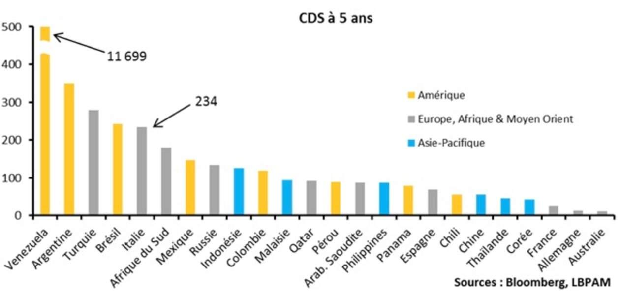Le CDS sur l'Italie reste haut perché, signe que les craintes sont toujours là !