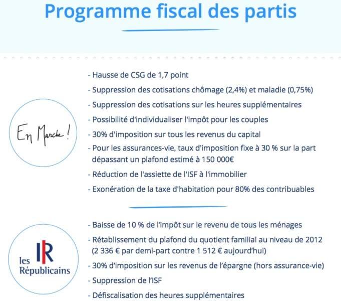 Le comparatif des programmes fiscaux