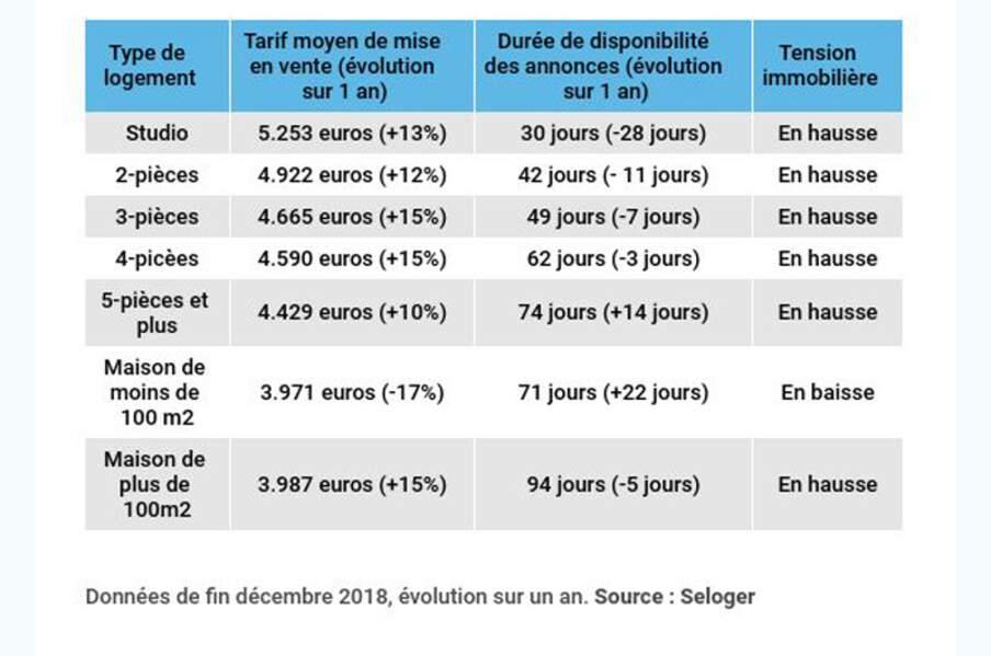 Lyon : de grandes maisons très chèrement vendues