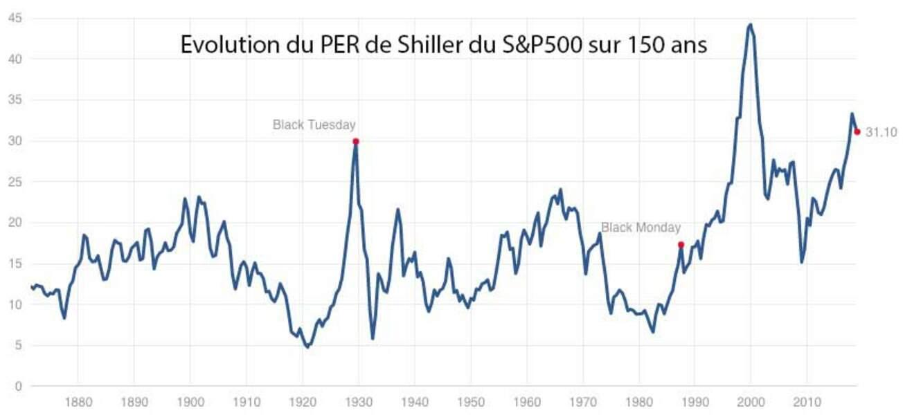 Wall Street : hors de prix