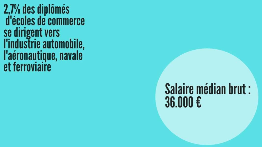 Salaire médian brut hommes : 35.058 € ; Salaire médian brut femmes : 34.689 €