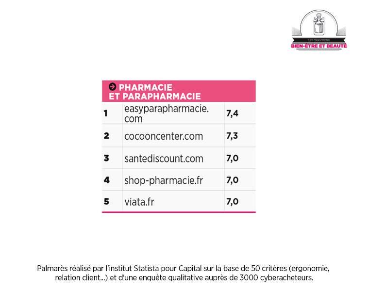 Pharmacie et parapharmacie