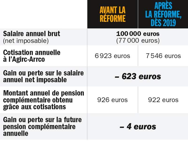 Femme cadre supérieure avec 3 enfants, percevant 100 000 euros par an