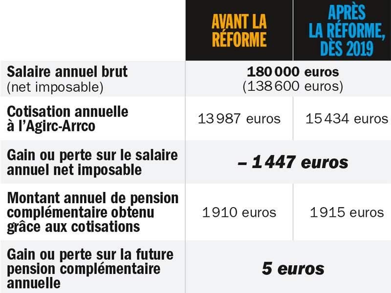 Homme technicien, non cadre, percevant 46 000 euros par an