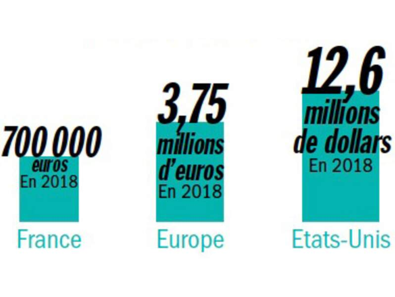 Mes budgets d'influence explosent