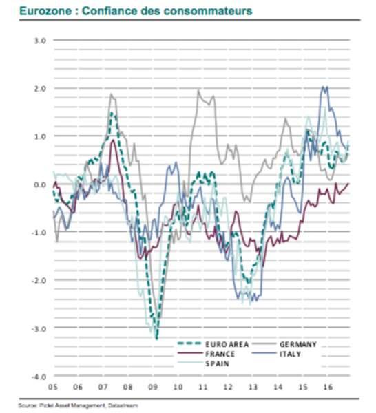 Actions : la revanche de la zone euro