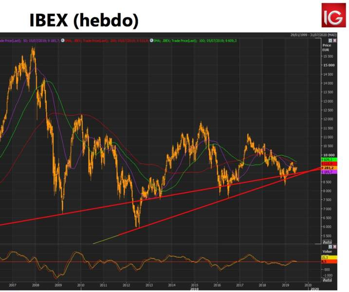 IBEX (Espagne)