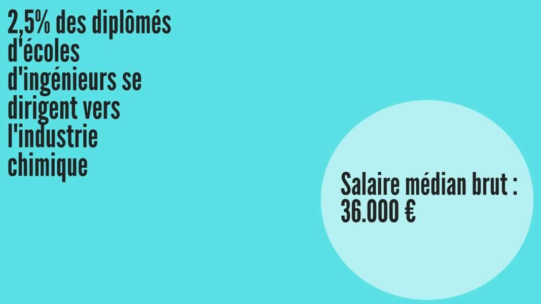 Salaire médian brut hommes : 35.309 € ; Salaire médian brut femmes : 35.368 €