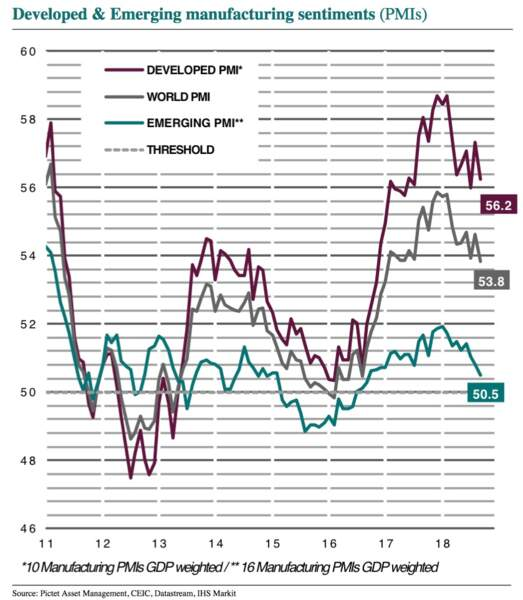 Les perspectives de la croissance mondiale se détériorent