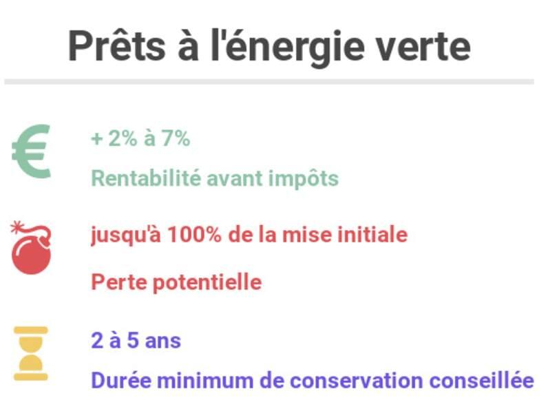 Prêts à l'énergie verte