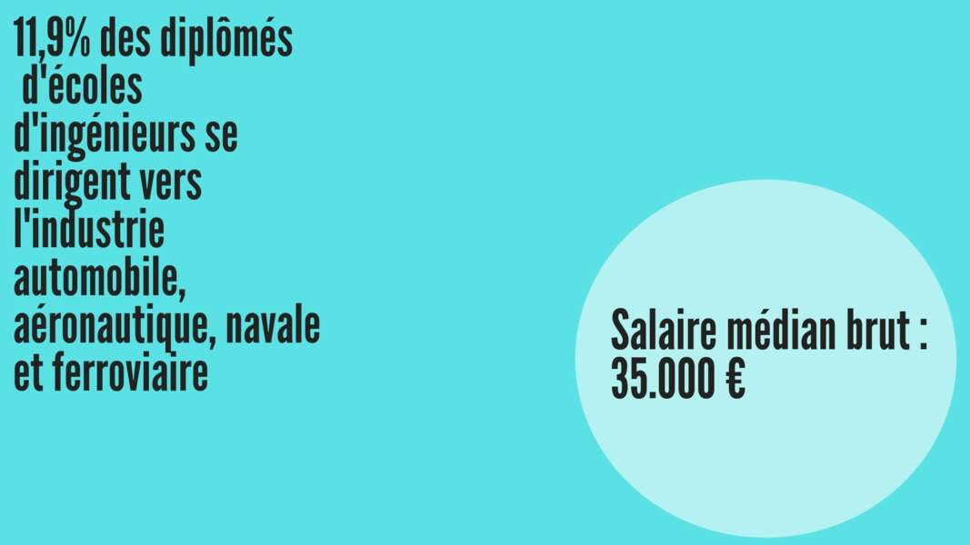 Salaire médian brut hommes : 35.229 € ; Salaire médian brut femmes : 35.200 €