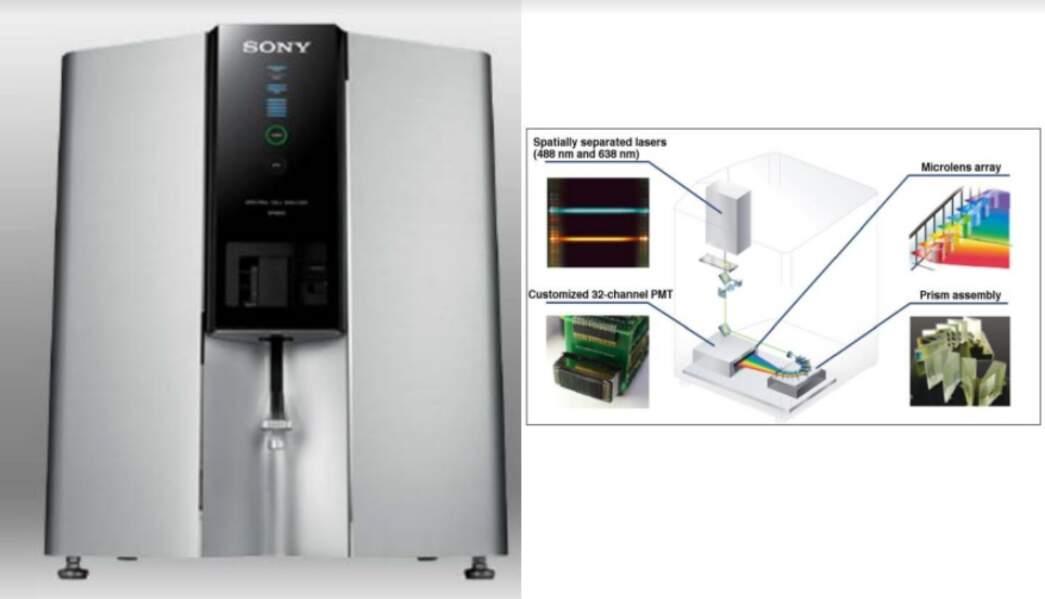 Le cytomètre spectral pour identifier les cellules qui résistent au traitement