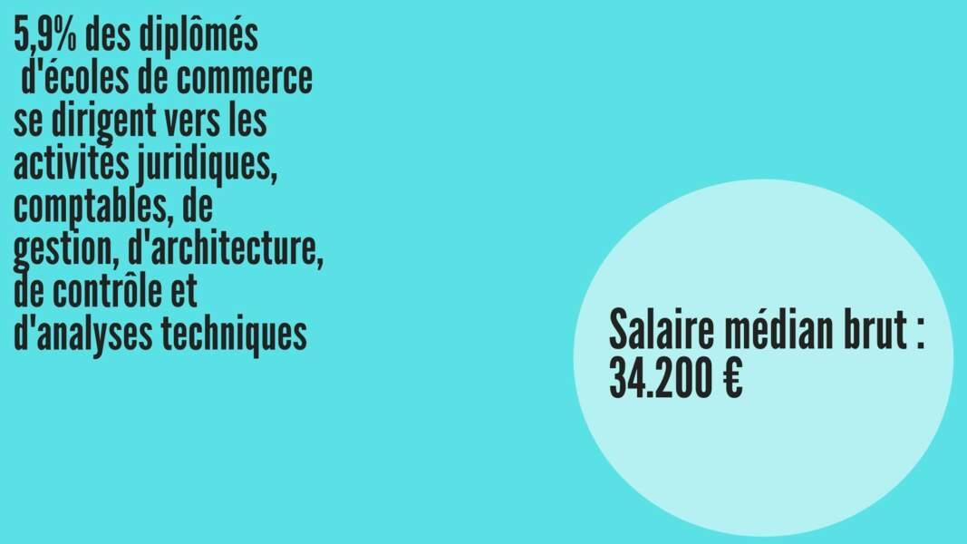 Salaire médian brut hommes : 35.223 € ; Salaire médian brut femmes : 33.926 €